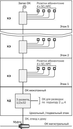 Схемы каблирования