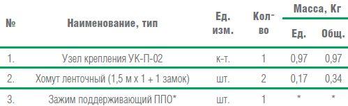Поддерживающее крепление ОК типа «8» на опоре круглого сечения Схемы поддерживающих креплений ОК на опорах ВЛ